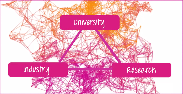 university Industry Research2